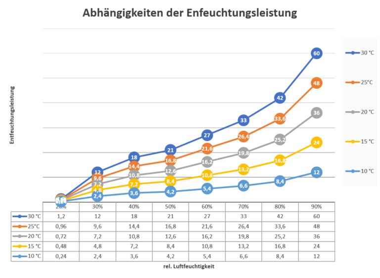 Diagramm Bautrockner